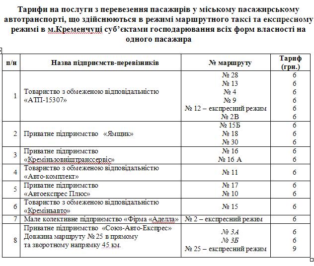 Ну все, Кременчук... Проект рішення про підвищення ціни на проїзд до 6 грн вже оприлюднено, фото-1