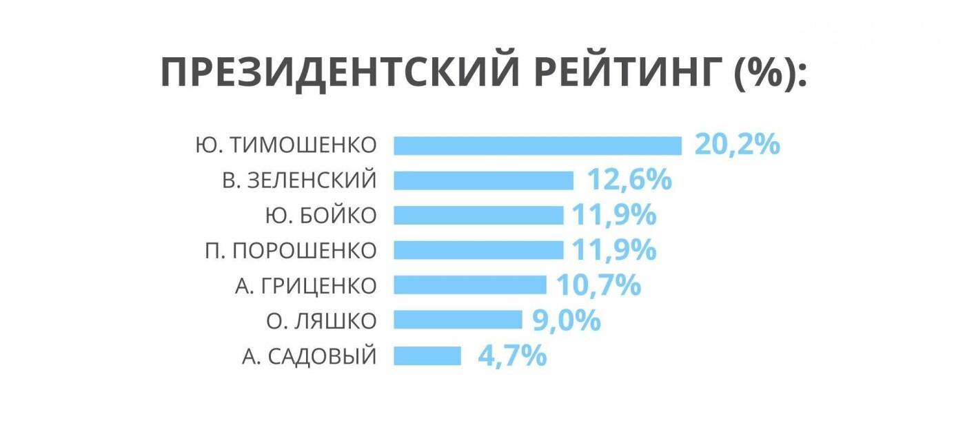 """Бар'єр у 5% впевнено долає """"Опозиційна платформа-За життя"""" - соціологічне дослідження, фото-1"""