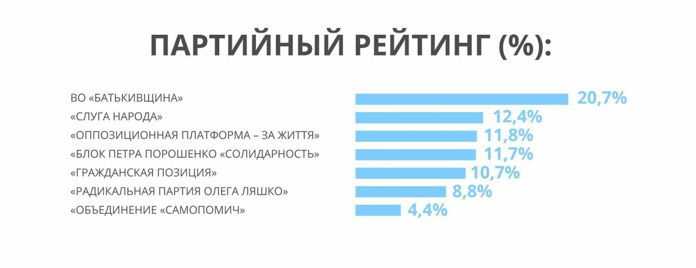 """Бар'єр у 5% впевнено долає """"Опозиційна платформа-За життя"""" - соціологічне дослідження, фото-2"""