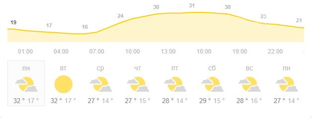 Кременчугским школьникам не позавидуешь, судя по прогнозу погоды , фото-1