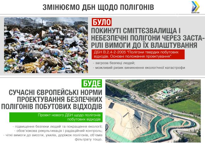 ДБН для сміттєзвалищ: які технології пропонує Мінрегіон, фото-1