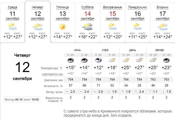 Хорошая новость для тех, кто ждет прохладу в Кременчуге, фото-1