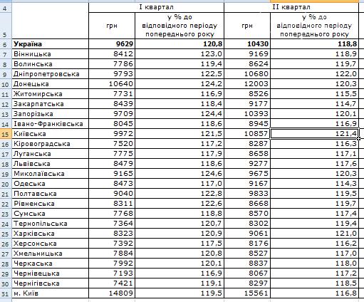 Середня заробітна плата на Полтавщині та по Україні: люди у ці цифри не вірять, фото-2