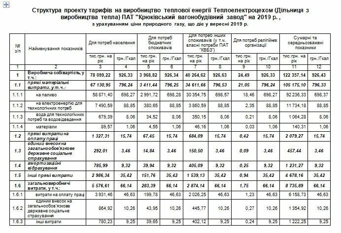 """Тепло подешевшає: у Кременчуці відбудуться слухання щодо тарифів на тепло від ПАТ """"КВБЗ"""", фото-1"""