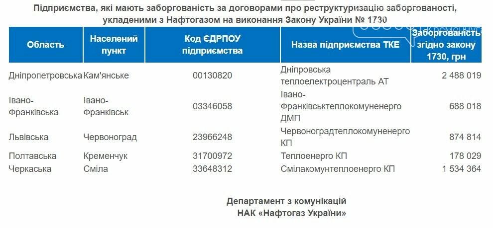 """Чи дочекаються тепла кременчужани: КП """"Теплоенерго"""" заборгувало """"Нафтогазу"""" 178 тисяч гривень, фото-1"""