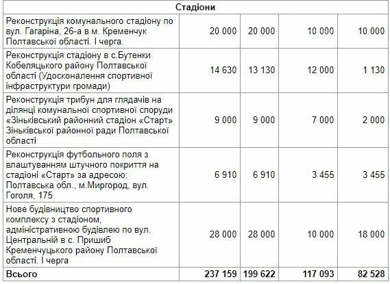 Кременчук отримає новий стадіон за державні кошти, фото-2