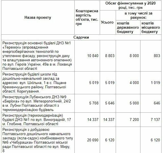 Кременчук отримає новий стадіон за державні кошти, фото-1