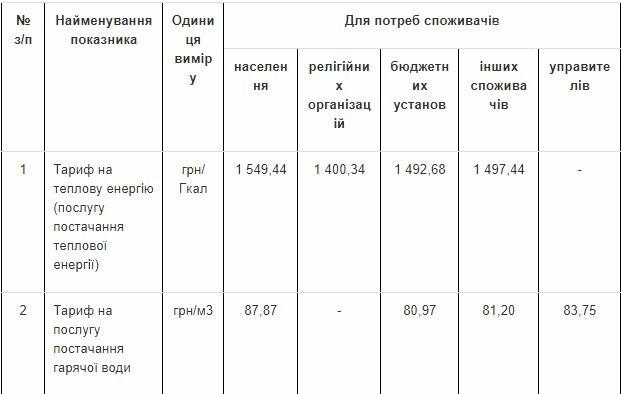 Кременчуцька ТЕЦ оприлюднила нові тарифи на тепло та гарячу воду, фото-1