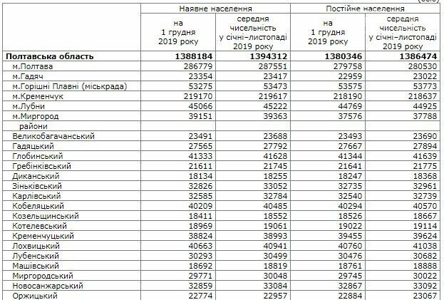 У Кременчуці проживає 200 тисяч населення, - Головне управління статистики, фото-1