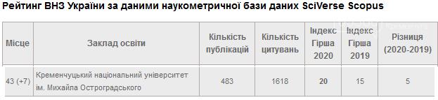Кременчуцький університет ім. М. Остроградського піднявся у рейтингу за показниками Scopus на 7 сходинок, фото-1