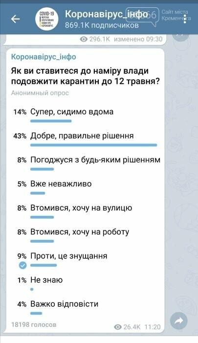 Опитування: більшість українців підтримують продовження карантину, фото-1