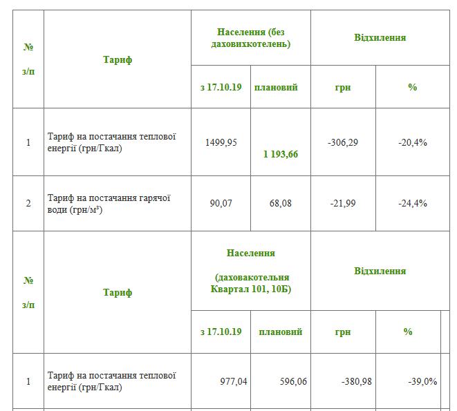"""Нові тарифи на тепло: КВБЗ та """"Теплоенерго""""  оприлюднили розрахунки , фото-1"""