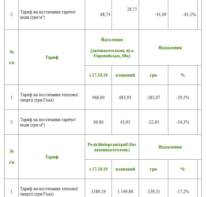 """Нові тарифи на тепло: КВБЗ та """"Теплоенерго""""  оприлюднили розрахунки , фото-2"""