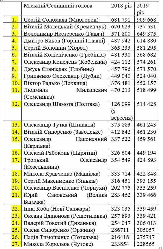 Мер Кременчука посів друге місце в рейтингу за рівнем зарплат серед очільників міст та селищ, фото-1