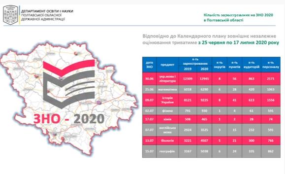 У разі спалаху COVID-19 пункти ЗНО можуть переносити, - губернатор Синєгубов , фото-1