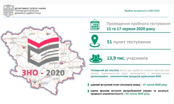 У разі спалаху COVID-19 пункти ЗНО можуть переносити, - губернатор Синєгубов , фото-2