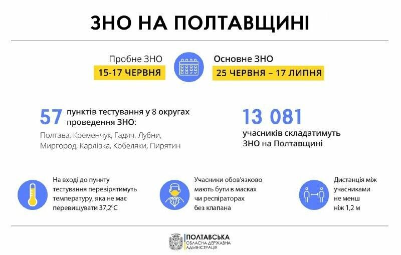 У разі спалаху COVID-19 пункти ЗНО можуть переносити, - губернатор Синєгубов , фото-4