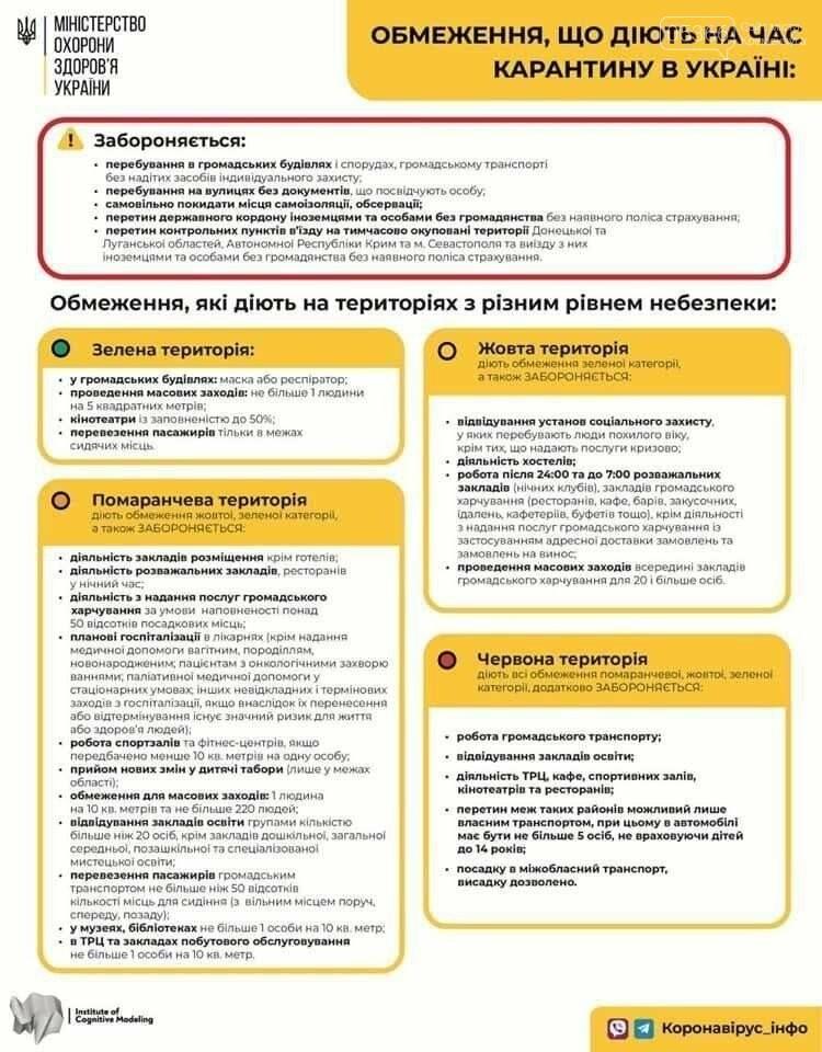"""В Полтавській області """"жовта"""" зона: які обмеження діють, фото-1"""