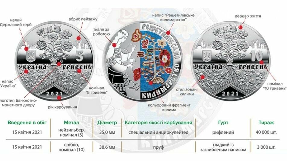 Решетилівські килими на монетах: НБУ ввів в обіг нові номінали, фото-1