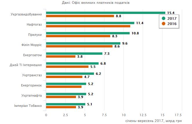 В десятку крупнейших налогоплательщиков Украины вошли два кременчугских предприятия, фото-1