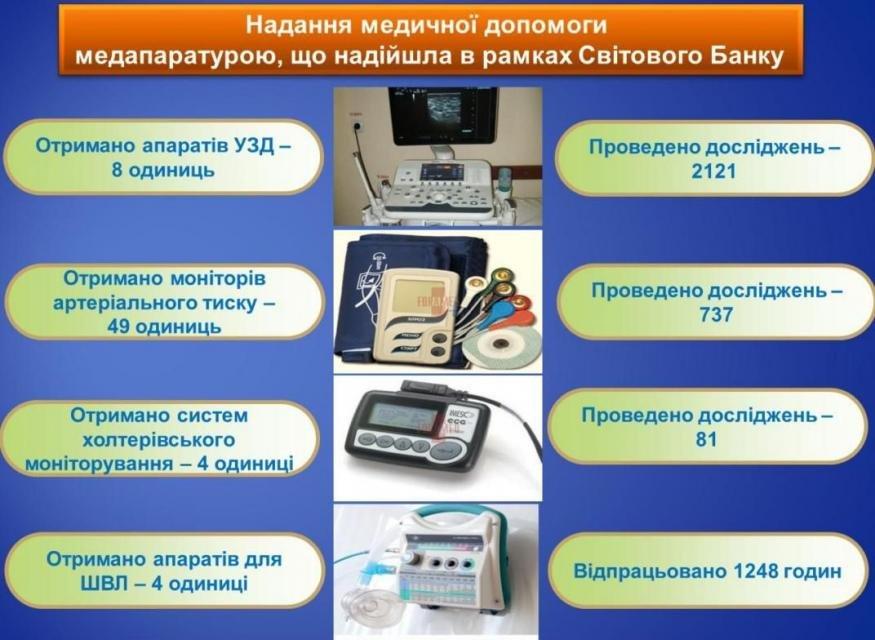 Завдяки обладнанню наданому Кременчуку Світовим Банком містяни можуть пройти обстеження безкоштовно, фото-1