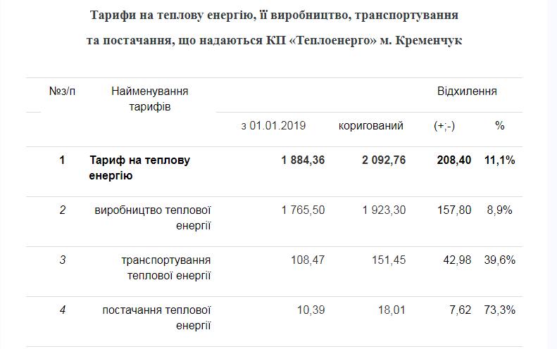 тарифы Теплоэнерго